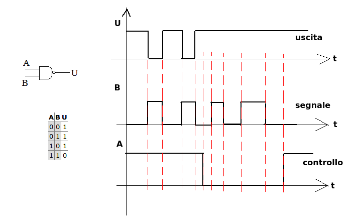 Hw diagrammi temporali for Porte and nand