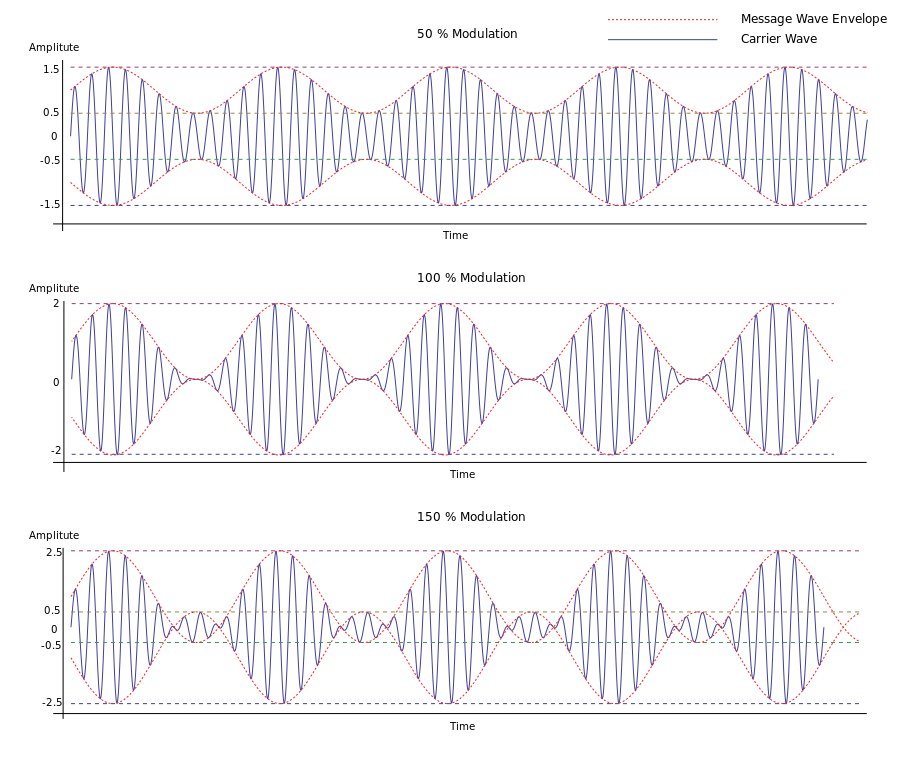 advantages and disadvantages of amplitude modulation frequency modulation phase modulation and quadr Complete guide about different types of modulation techniques and their applications - pwm, amplitude modulation, frequency modulation, phase modulations.