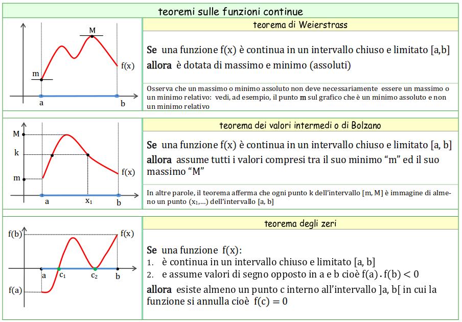 Teorema Dei Valori Intermedi.Robertopasini Dot Com